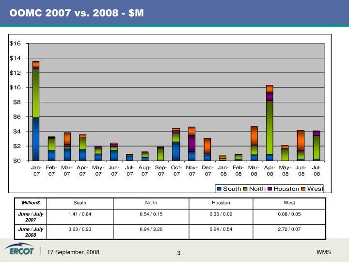 OOMC 2007 vs. 2008 - $M