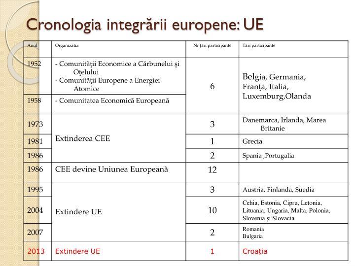 Cronologia integrării europene: UE
