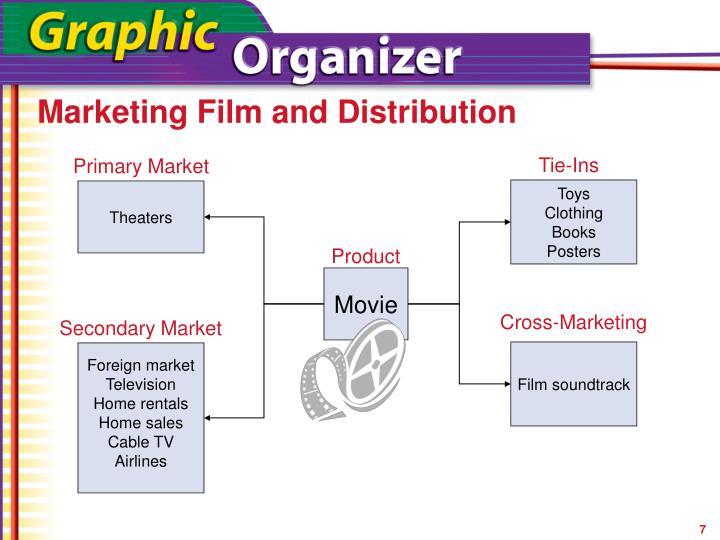 Marketing Film and Distribution