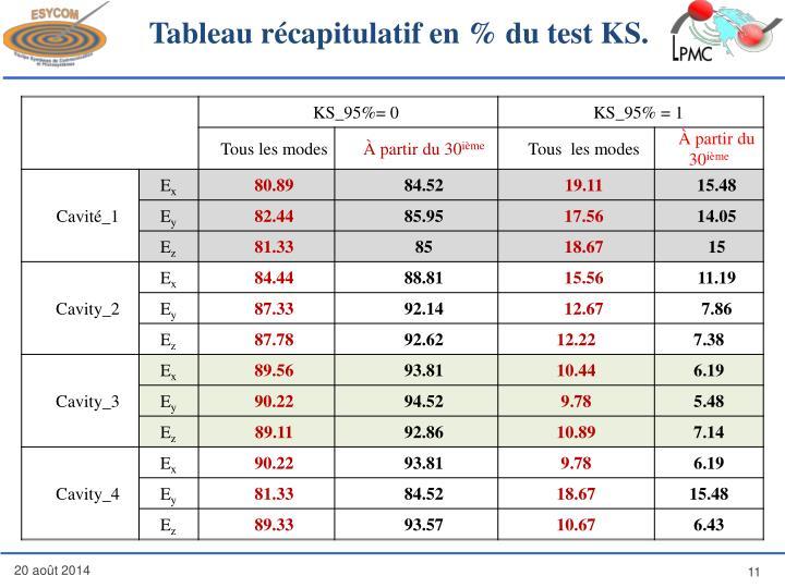 Tableau récapitulatif en % du test KS.