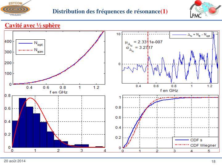 Distribution des fréquences de résonance
