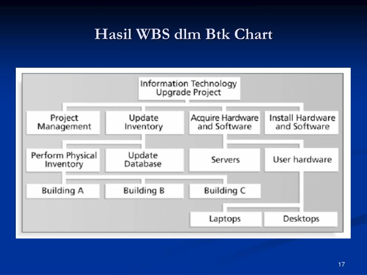 Hasil WBS dlm Btk Chart
