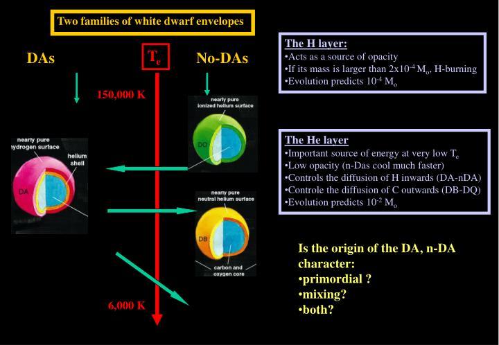 Two families of white dwarf envelopes