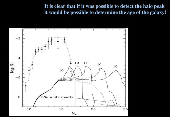 It is clear that if it was possible to detect the halo peak