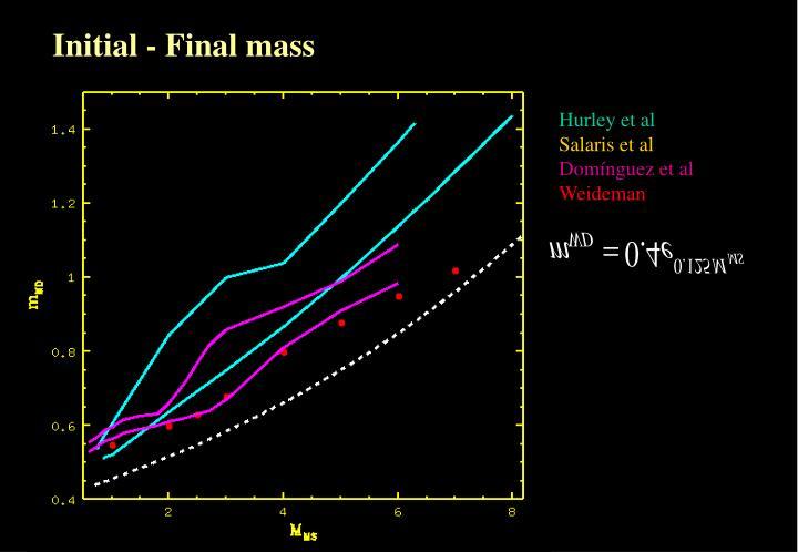 Initial - Final mass