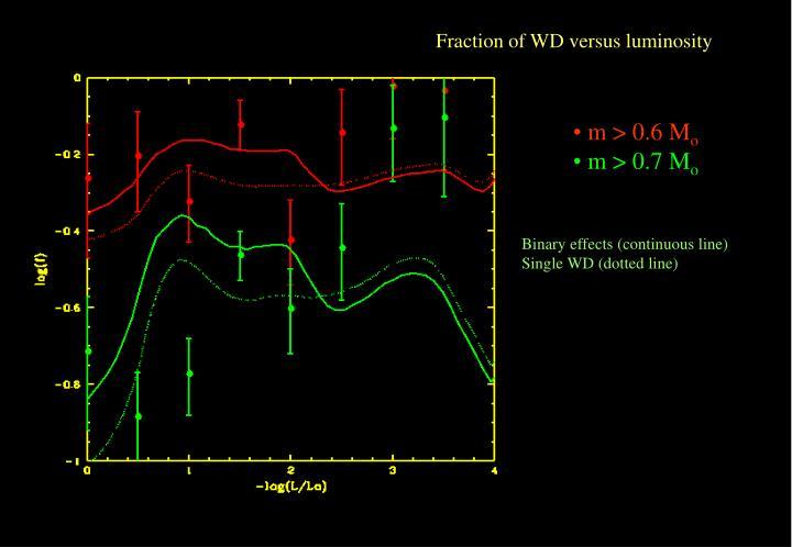 Fraction of WD versus luminosity