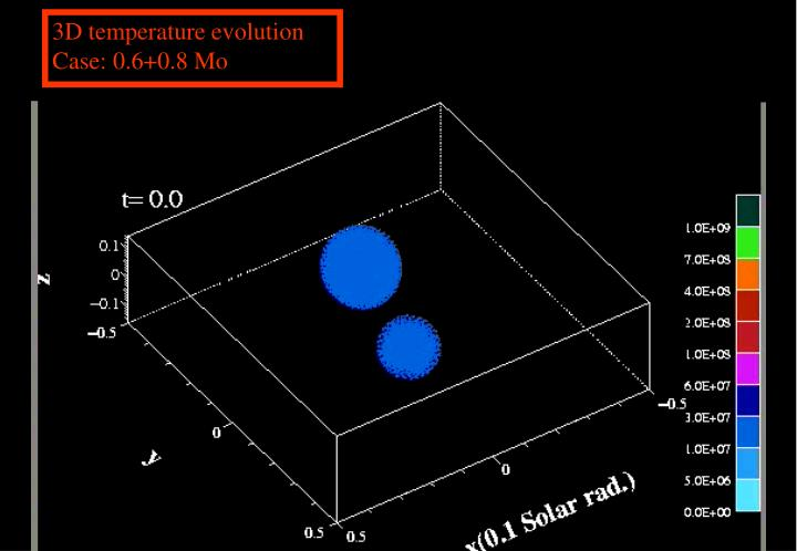3D temperature evolution