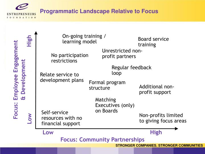 Programmatic Landscape Relative to Focus
