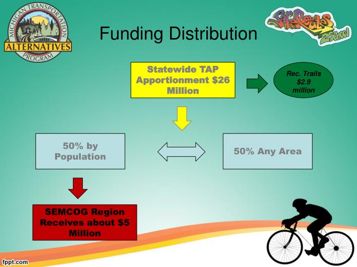 Funding Distribution