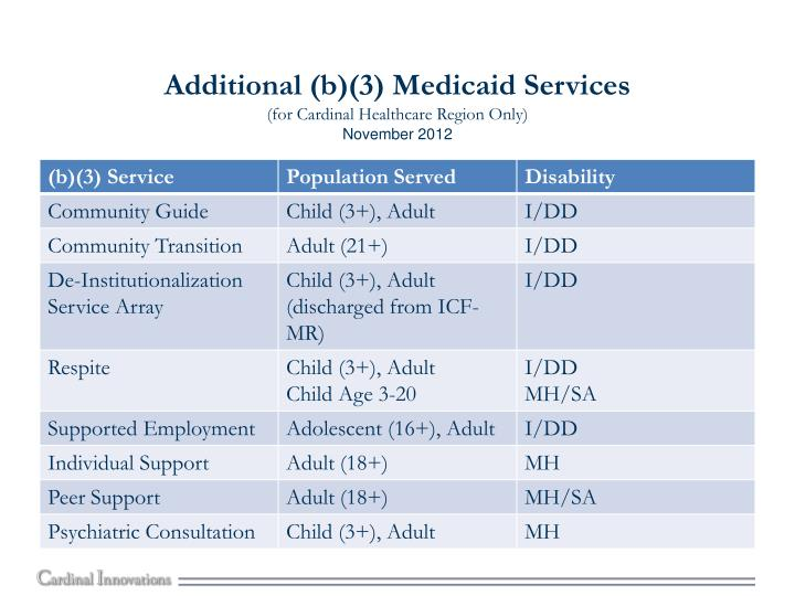 Additional (b)(3) Medicaid Services