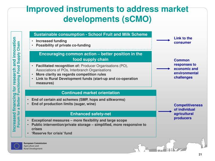 Improved instruments to address market developments (sCMO)