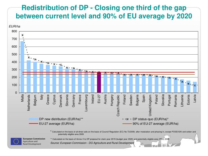 Redistribution of DP - Closing one third of the gap between current level and 90% of EU average by 2020