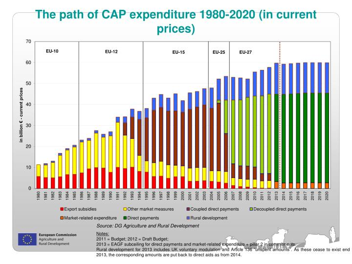 The path of CAP expenditure 1980-2020 (in current prices)