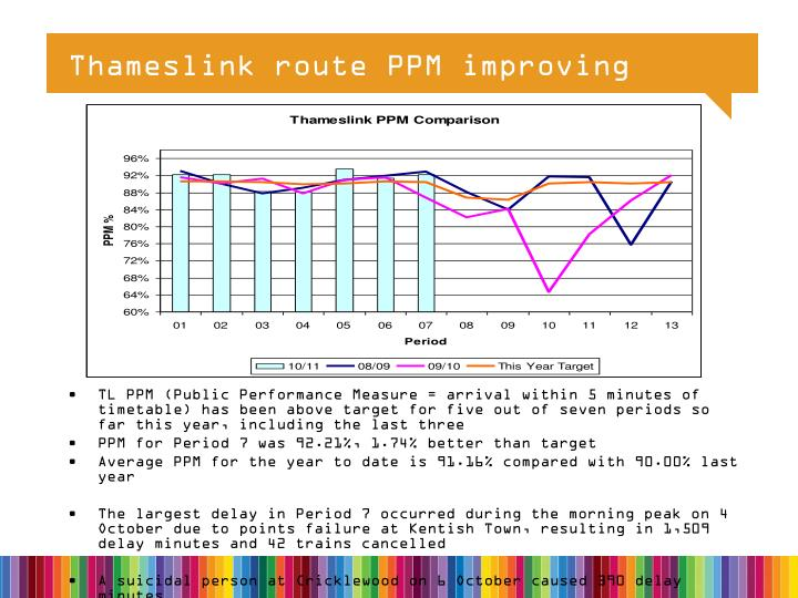 Thameslink route PPM improving
