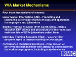 wia market mechanisms