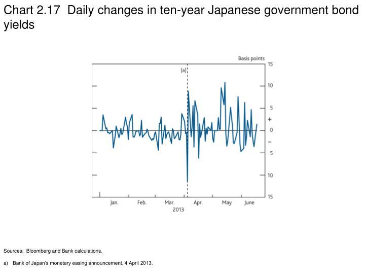 Chart 2.17