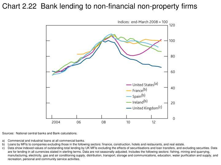Chart 2.22  Bank lending to non-financial non-property firms