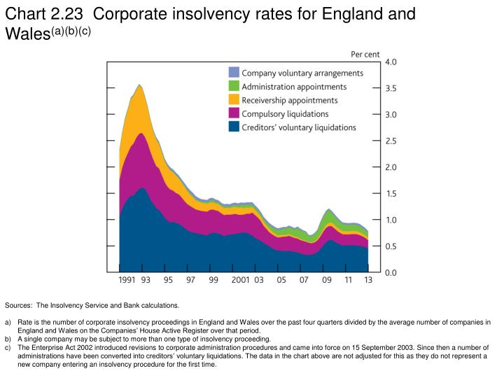 Chart 2.23  Corporate insolvency rates for England and Wales