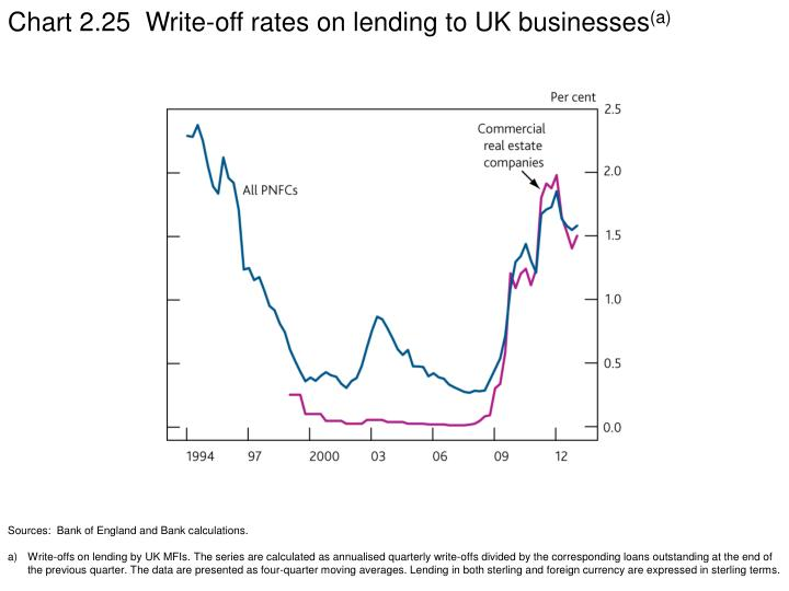 Chart 2.25  Write-off rates on lending to UK businesses