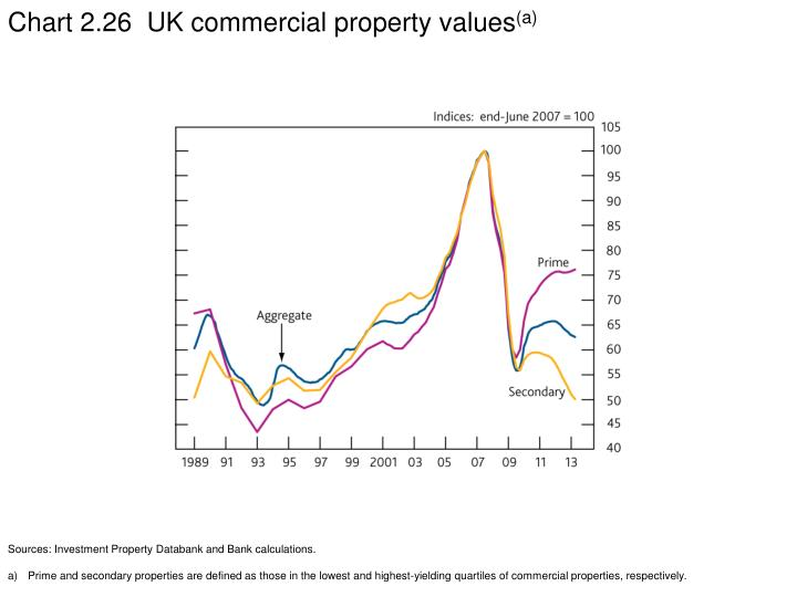 Chart 2.26  UK commercial property values