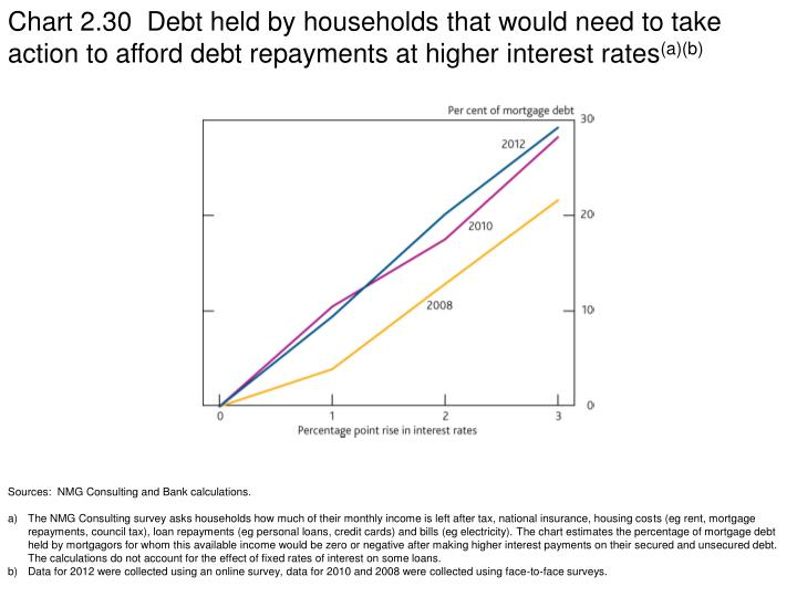 Chart 2.30  Debt held by households that would need to take