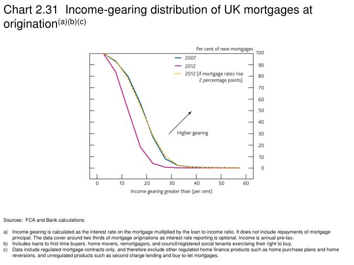 Chart 2.31  Income-gearing distribution of UK mortgages at