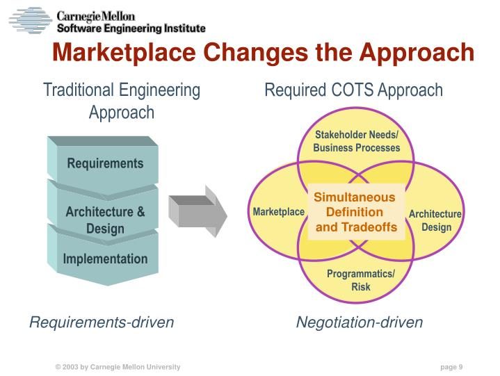 Required COTS Approach