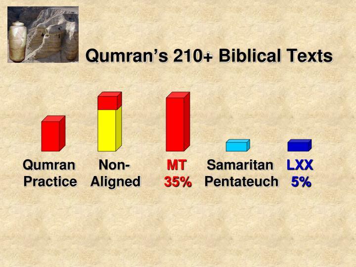 Qumran's 210+ Biblical Texts