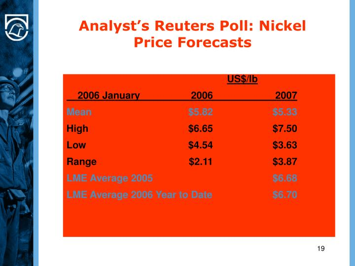 Analyst's Reuters Poll: Nickel