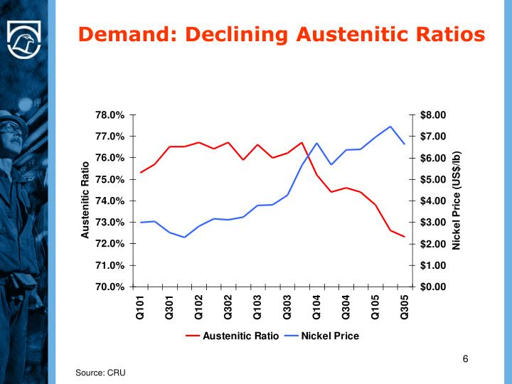 Demand: Declining Austenitic Ratios
