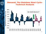demand the stainless steel cycle technical analysis