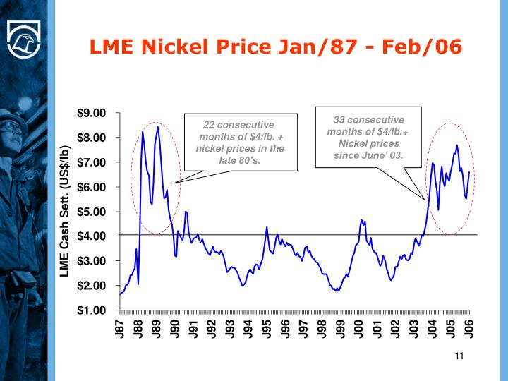 LME Nickel Price Jan/87 - Feb/06