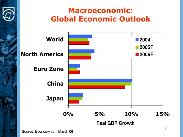 Macroeconomic global economic outlook