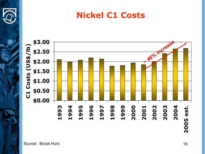 Nickel C1 Costs