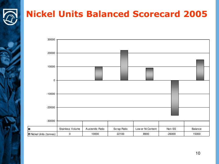 Nickel Units Balanced Scorecard 2005