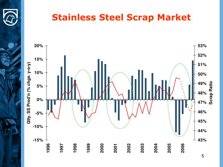 Stainless Steel Scrap Market