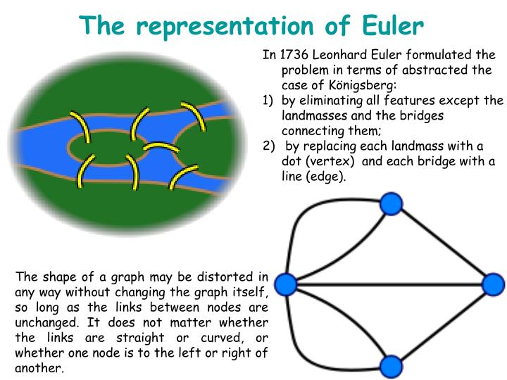 The representation of Euler