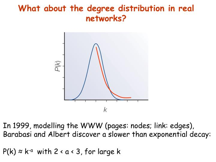 What about the degree distribution in real networks?