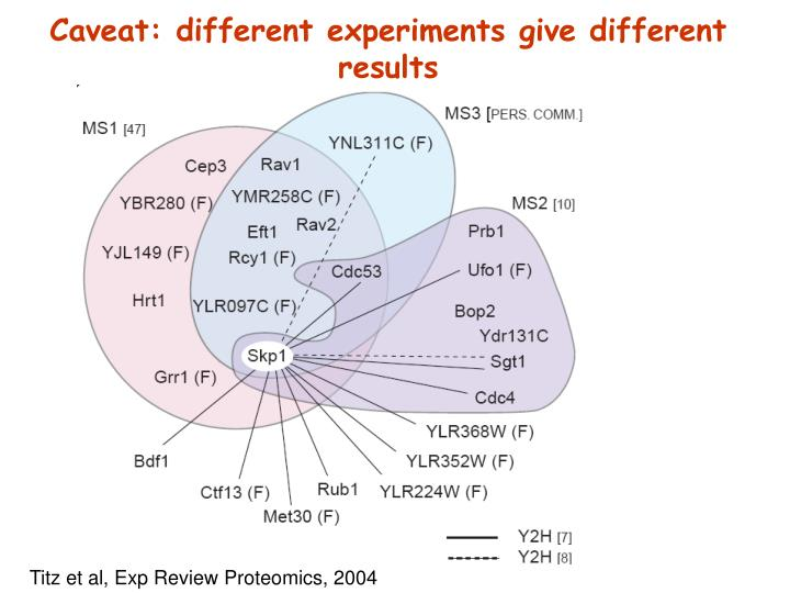 Caveat: different experiments give different results
