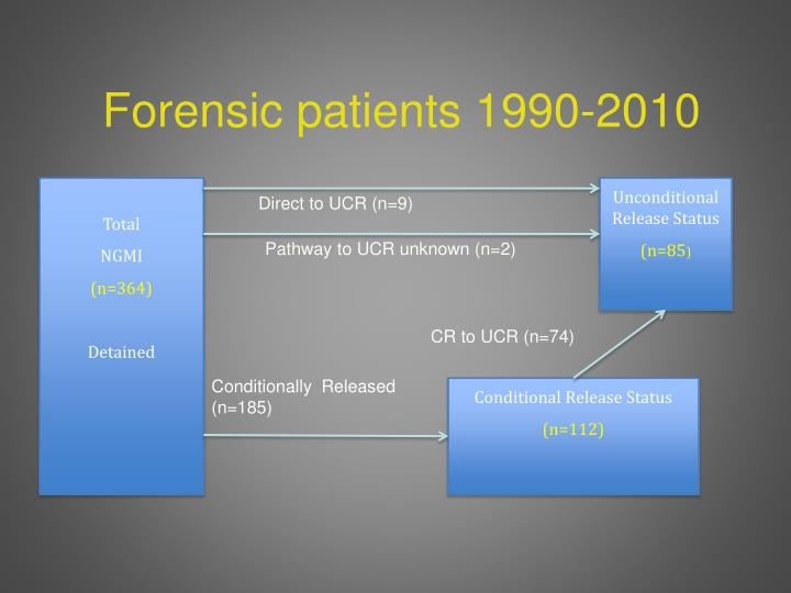 Forensic patients 1990-2010
