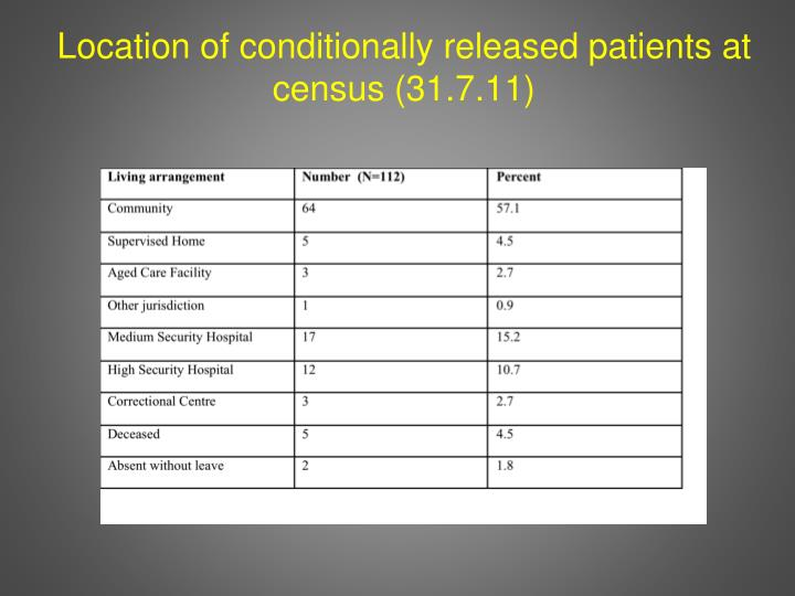 Location of conditionally released patients at census (31.7.11)