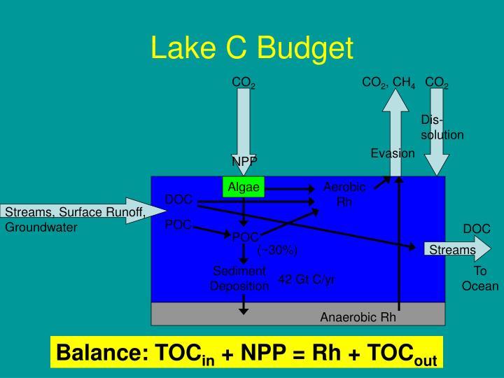 Lake C Budget