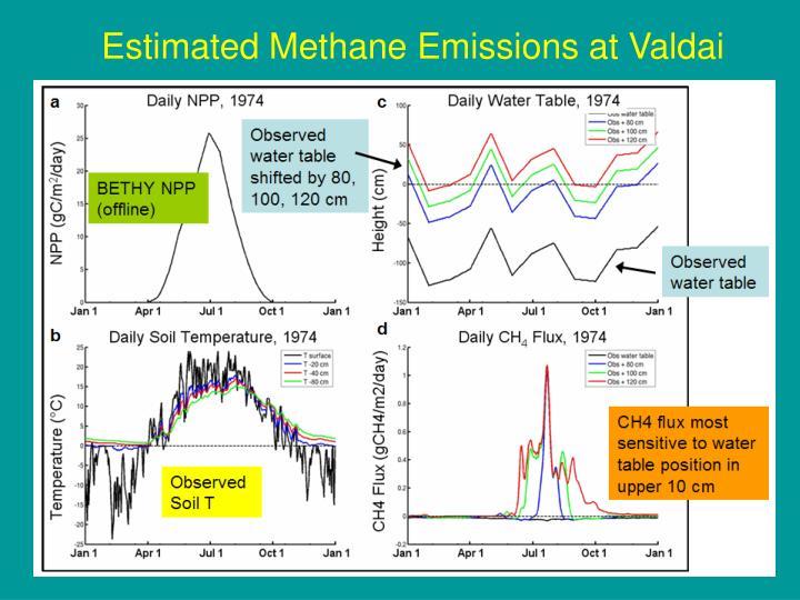 Estimated Methane Emissions at Valdai