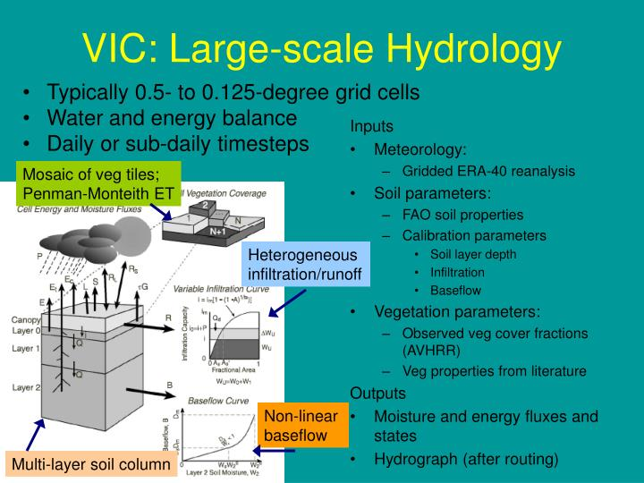 VIC: Large-scale Hydrology