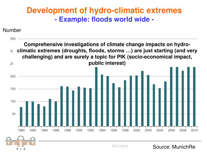 Development of hydro-climatic extremes