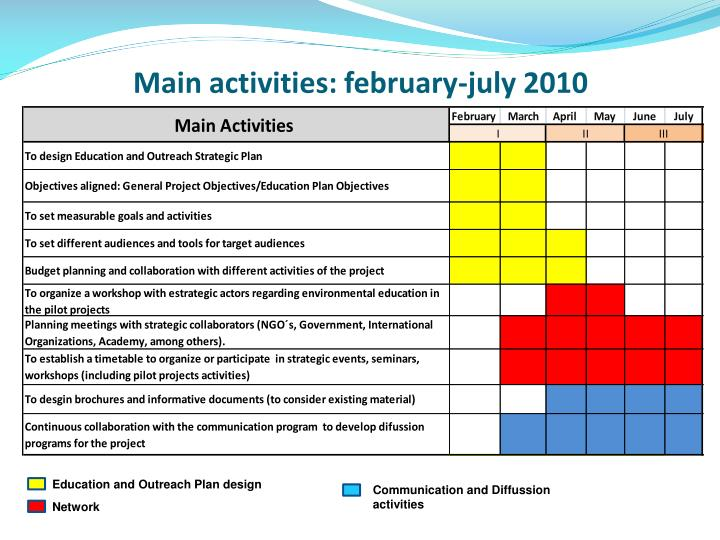 Main activities: february-july 2010