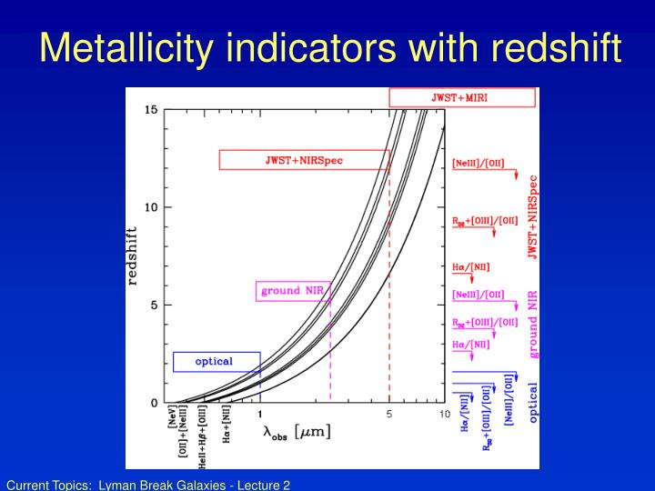 Metallicity indicators with redshift