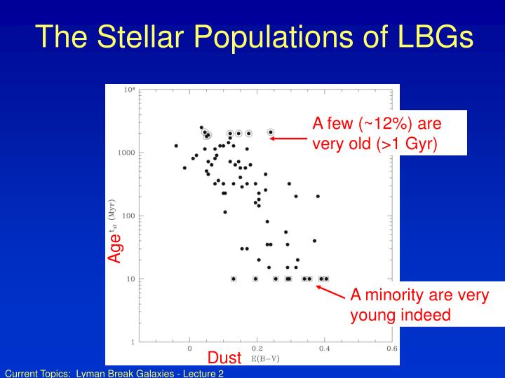 The Stellar Populations of LBGs