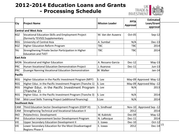 2012-2014 Education Loans and Grants - Processing Schedule