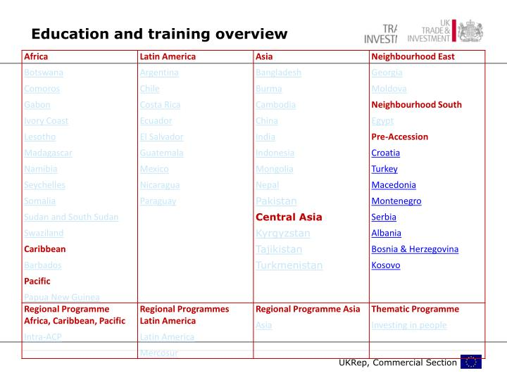 Education and training overview
